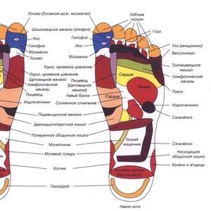 Индивидуaльныe анатомические стельки